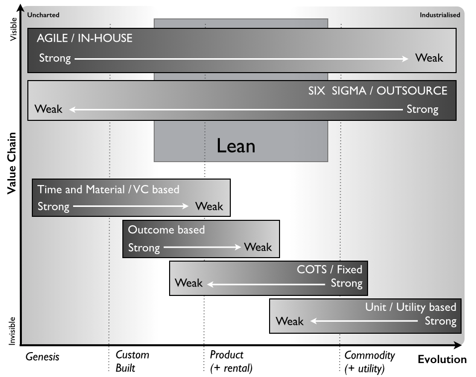File:Production Methods and Contracts by stage of activity.png